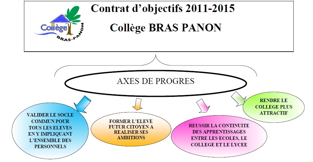 contrat_objectifs_pour_le_site